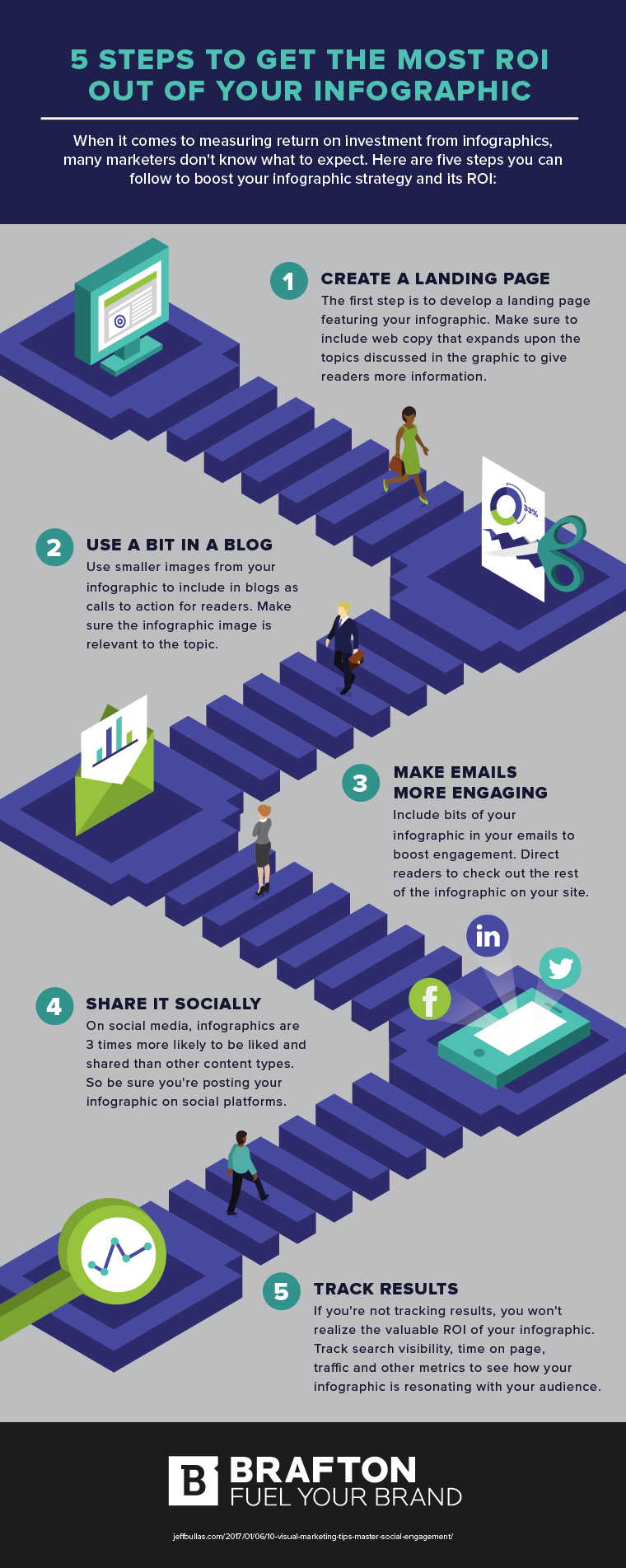 Infographic outlines how to make the most of your infographic campaigns