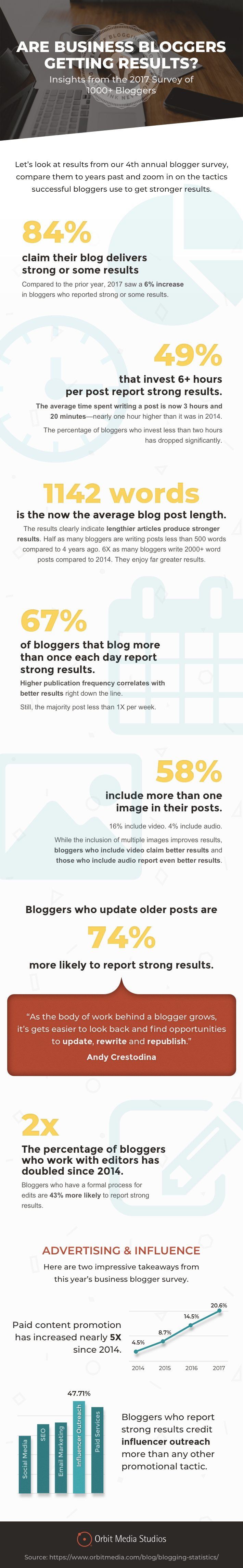 10+ Stats to Guide Your 2018 Blogging Strategy [Infographic] | Social Media Today