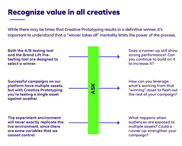 Facebook Creative Prototyping guide