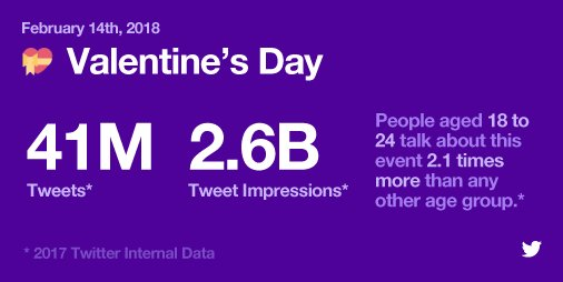 Celebrating Valentine's Day on Facebook and Twitter | Social Media Today