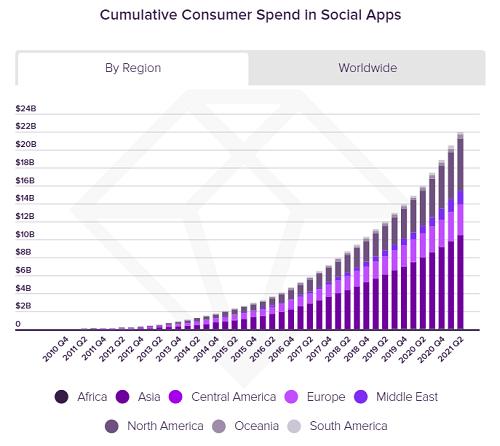 App Annie social app spend chart