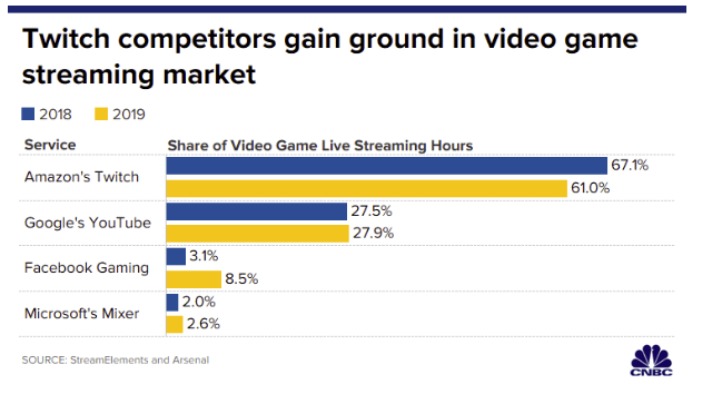 CNBC gaming market share chart