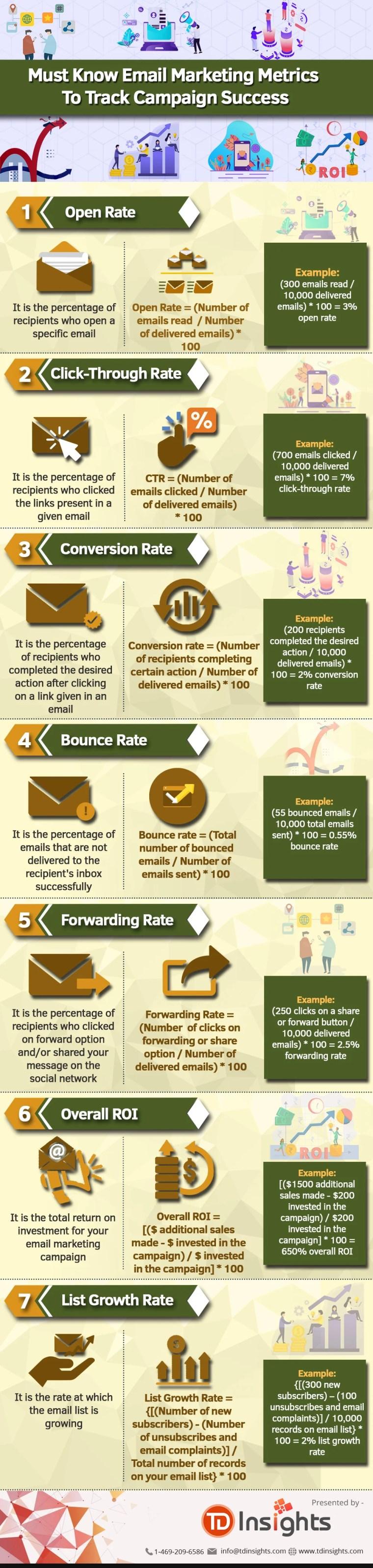 Email marketing metrics infographic
