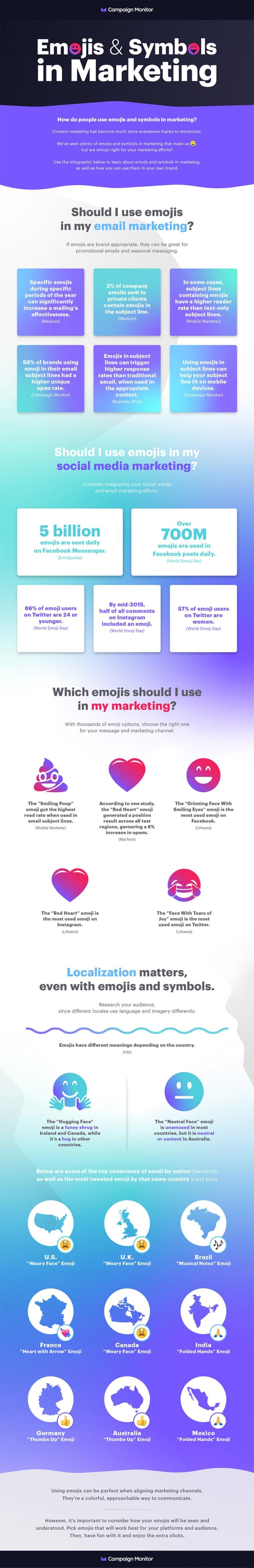 Infographic looks at emoji usage in marketing