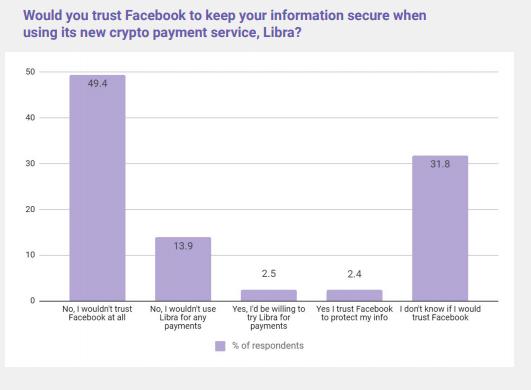 Facebook Libra consumer report
