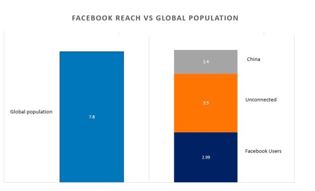Facebook versus world population