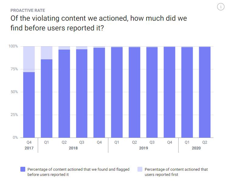 Facebook content violations