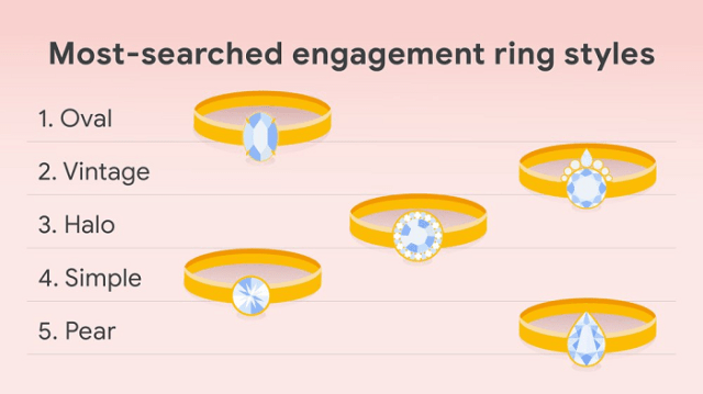 Image shows popular engagement ring styles, with oval, vintage and halo leading the way