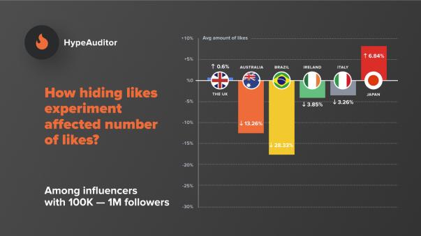 IG隱藏Post Like對於10萬-100萬Followers帳戶的影響