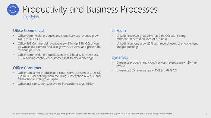 LinkedIn Q4 earnings slide