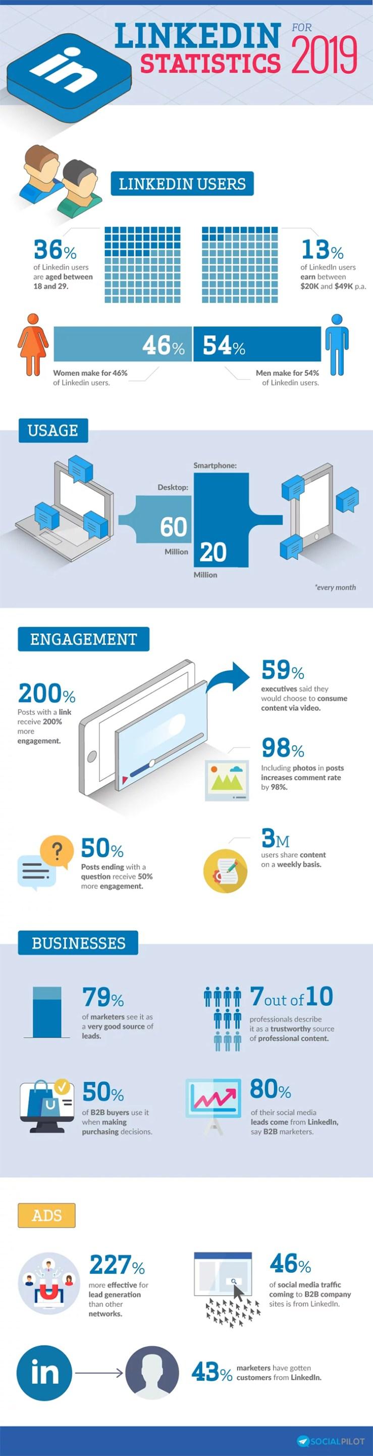 LinkedIn usage stats