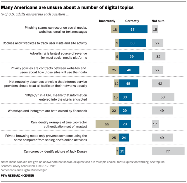Pew research social media study
