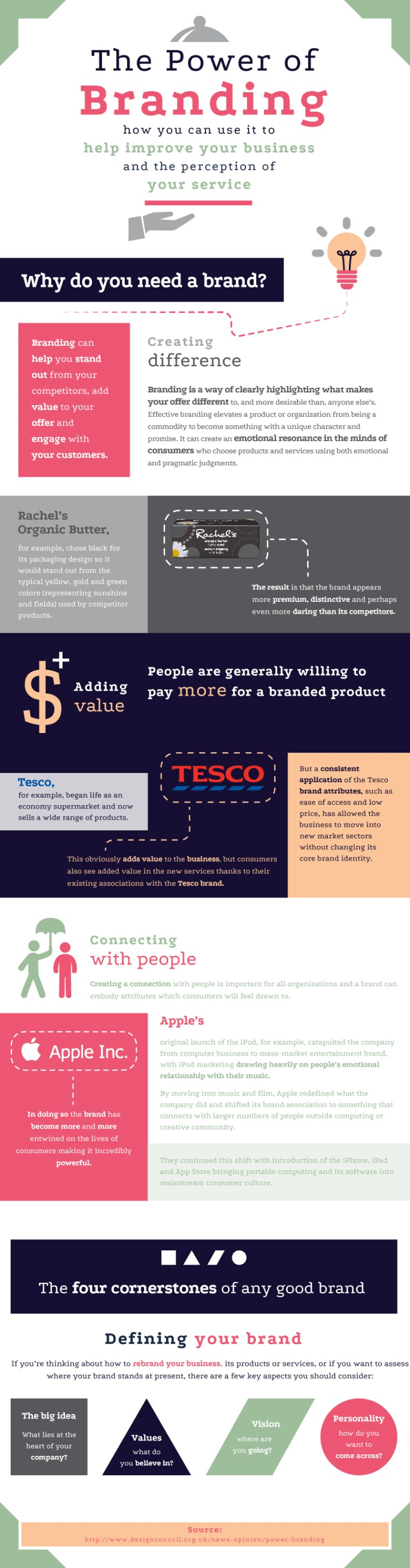 The Power of Branding infographic