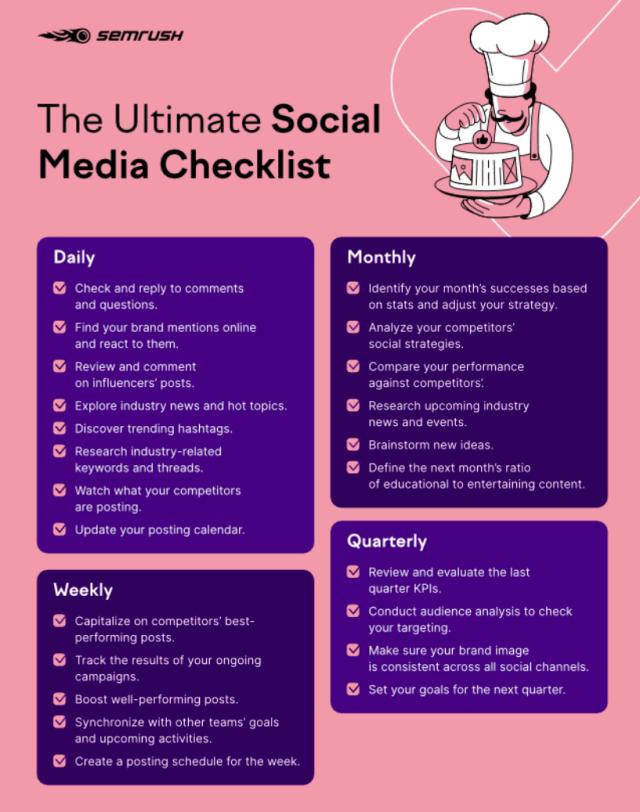 SEMRush social media management checklist