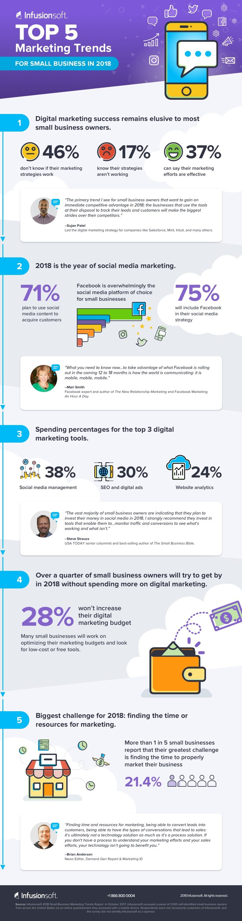 The Top 5 Marketing Trends for Small Business in 2018 [Infographic] | Social Media Today