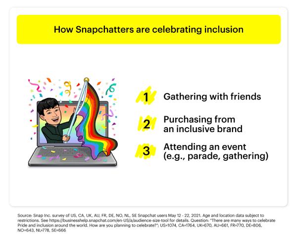 Snapchat Pride study