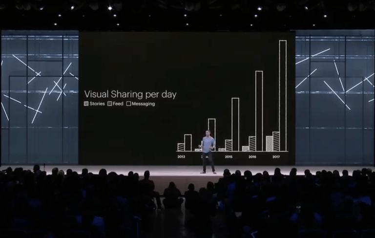 Facebook Stories chart