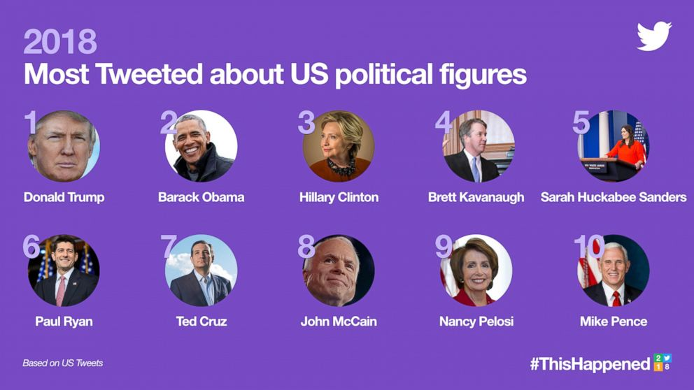 Twitter trends of 2018 - political figures