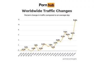 El tráfico global del sitio PornHub creció un 11,6 por ciento