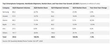 La evolución de las ventas mundiales en los últimos cinco trimestres de los 5 mayores fabricantes de smartphones del mundo