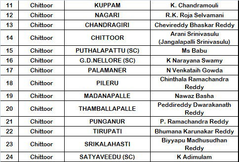 YSRCP Chittoor District MLA Candidates List