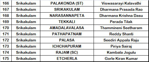 YSRCP Srikakulam District MLA Candidates List