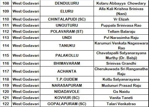 YSRCP West Godavari District MLA Candidates List