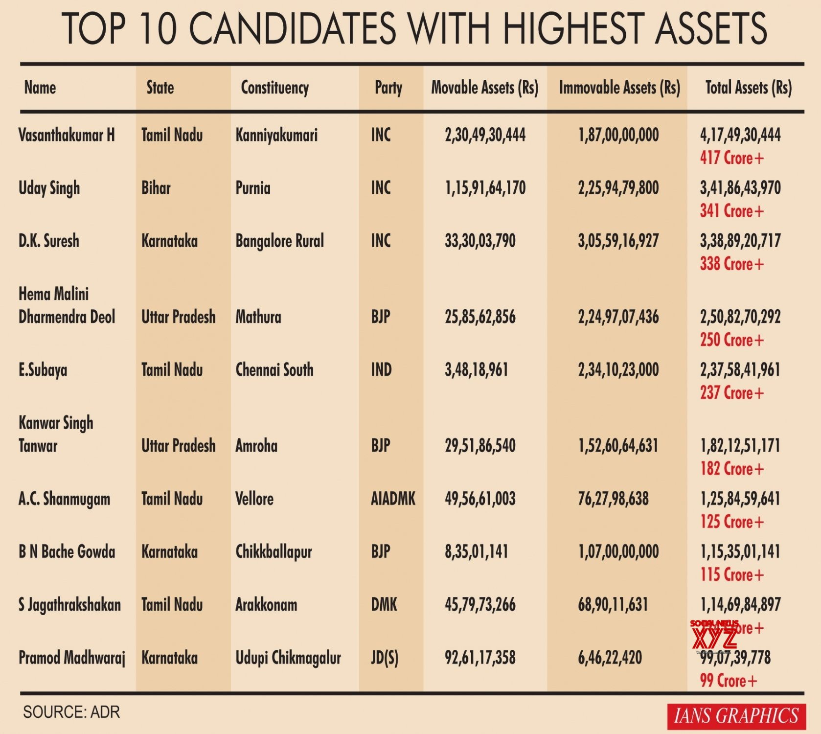 Infographics: Top 10 candidates with highest assets #Gallery