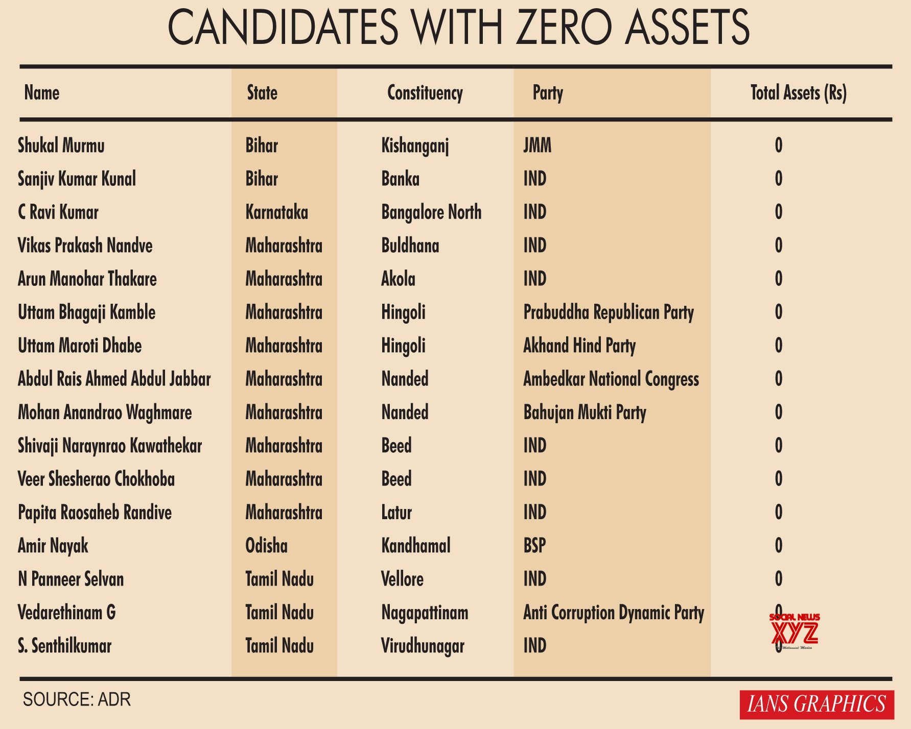 Infographics: Candidates with zero assets #Gallery