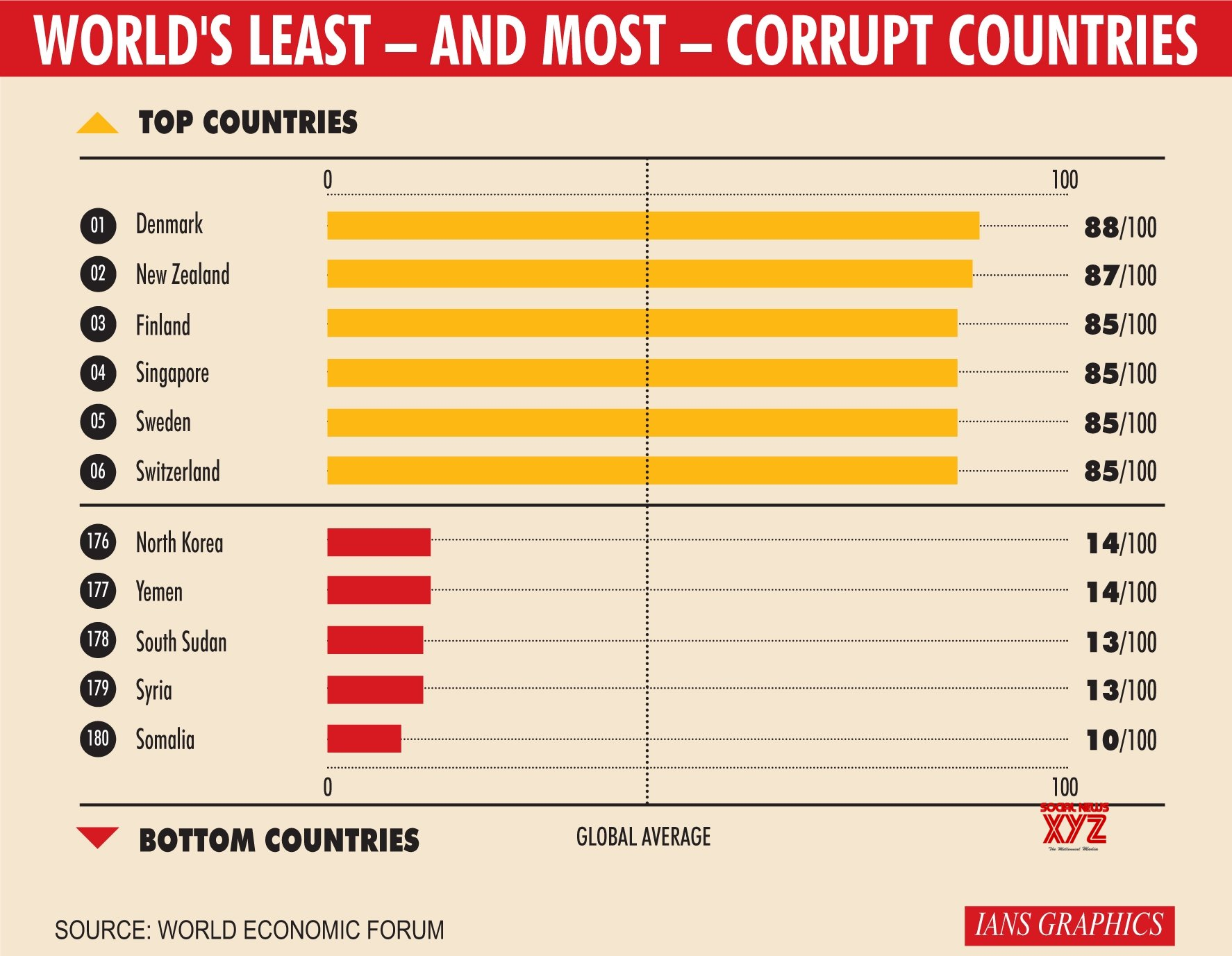Infographics: World's least and most corrupt countries #Gallery
