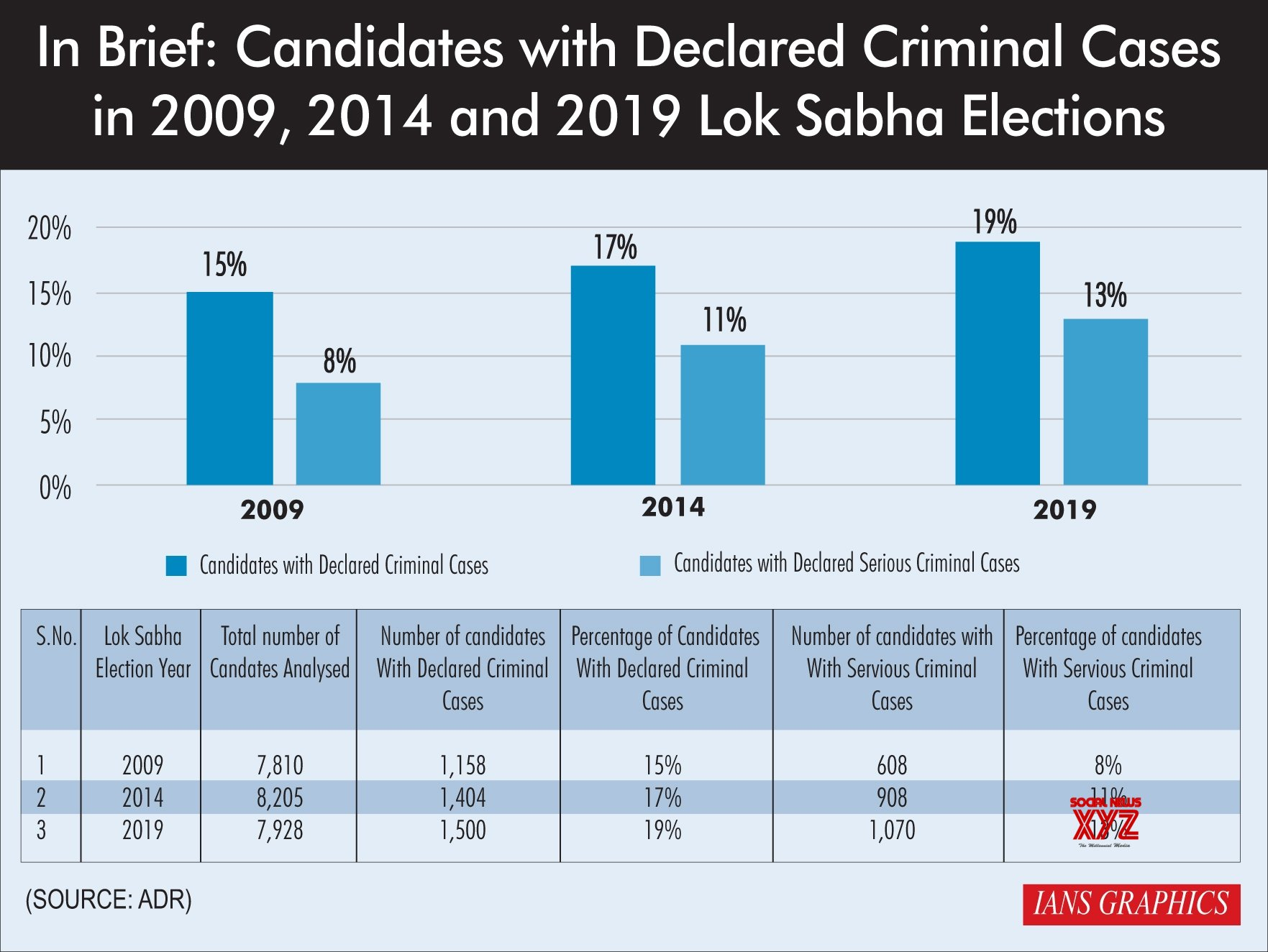 Infographics: In Brief: Candidates with Declared Criminal Cases in 2009, 2014 and 2019 Lok Sabha Elections #Gallery