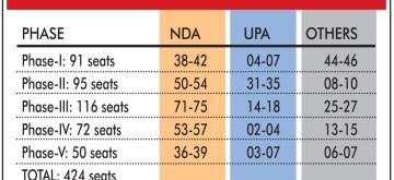 Infographics: NEWS18 - IPSOS Exit Poll. (IANS Infographics)