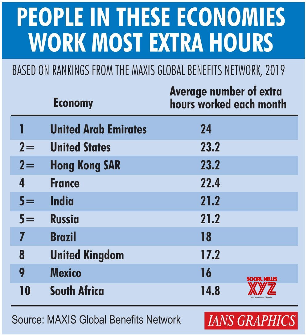 Infographics: People in these economies work most extra hours #Gallery