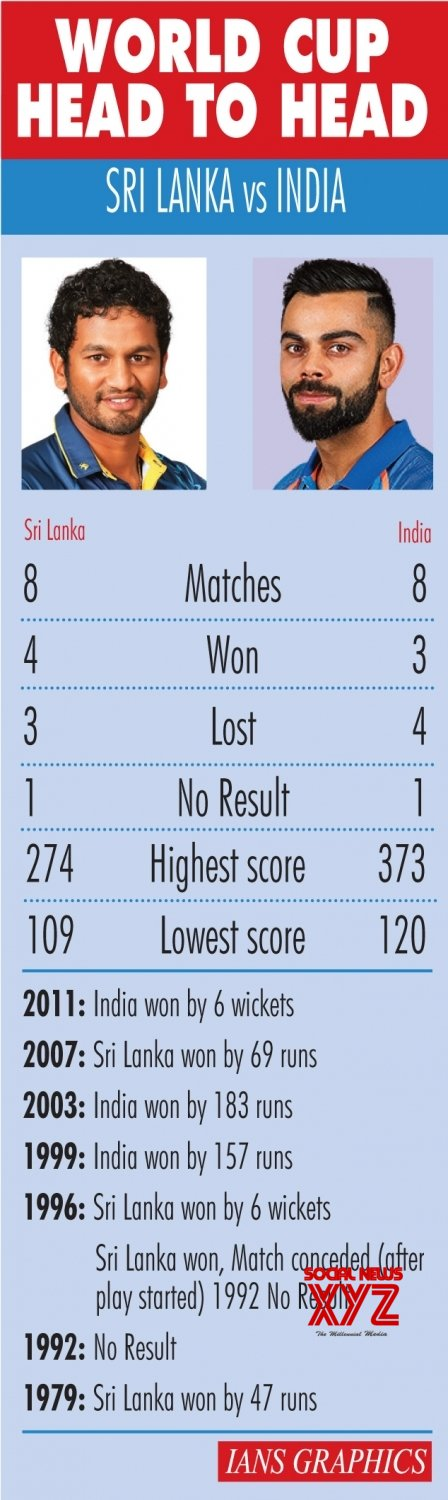 Infographics: World Cup Head to Head: Sri Lanka Vs India #Gallery