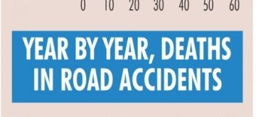 Infographics: Average Deaths/Day in road accidents, 2017. (IANS Infographics)