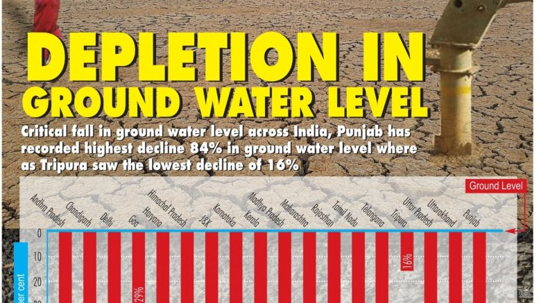Government mapping fast-depleting groundwater reserves