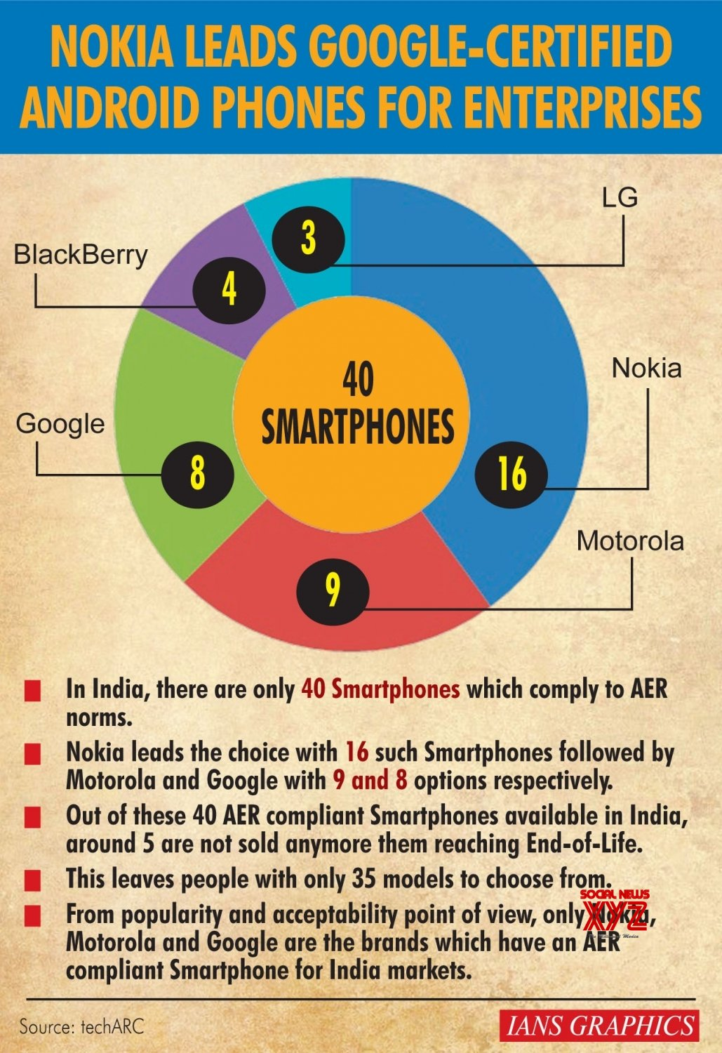 Infographics: Nokia leads Google - certified Android phones for enterprises #Gallery