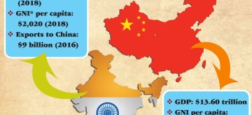 India-China Economy. (IANS Infographics)