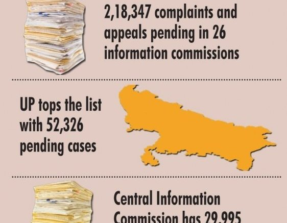 Over 2 lakh cases pending in information commissions: Report