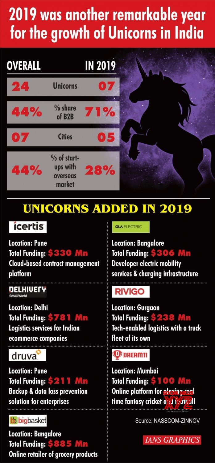 Infographics: 2019 was another remarkable year for the growth of Unicorns in India #Gallery