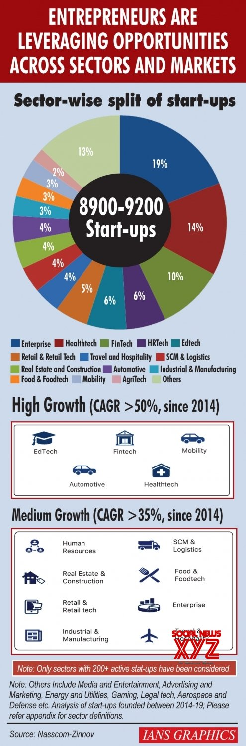Infographics: Entrepreneurs are leveraging opportunities across sectors and markets #Gallery