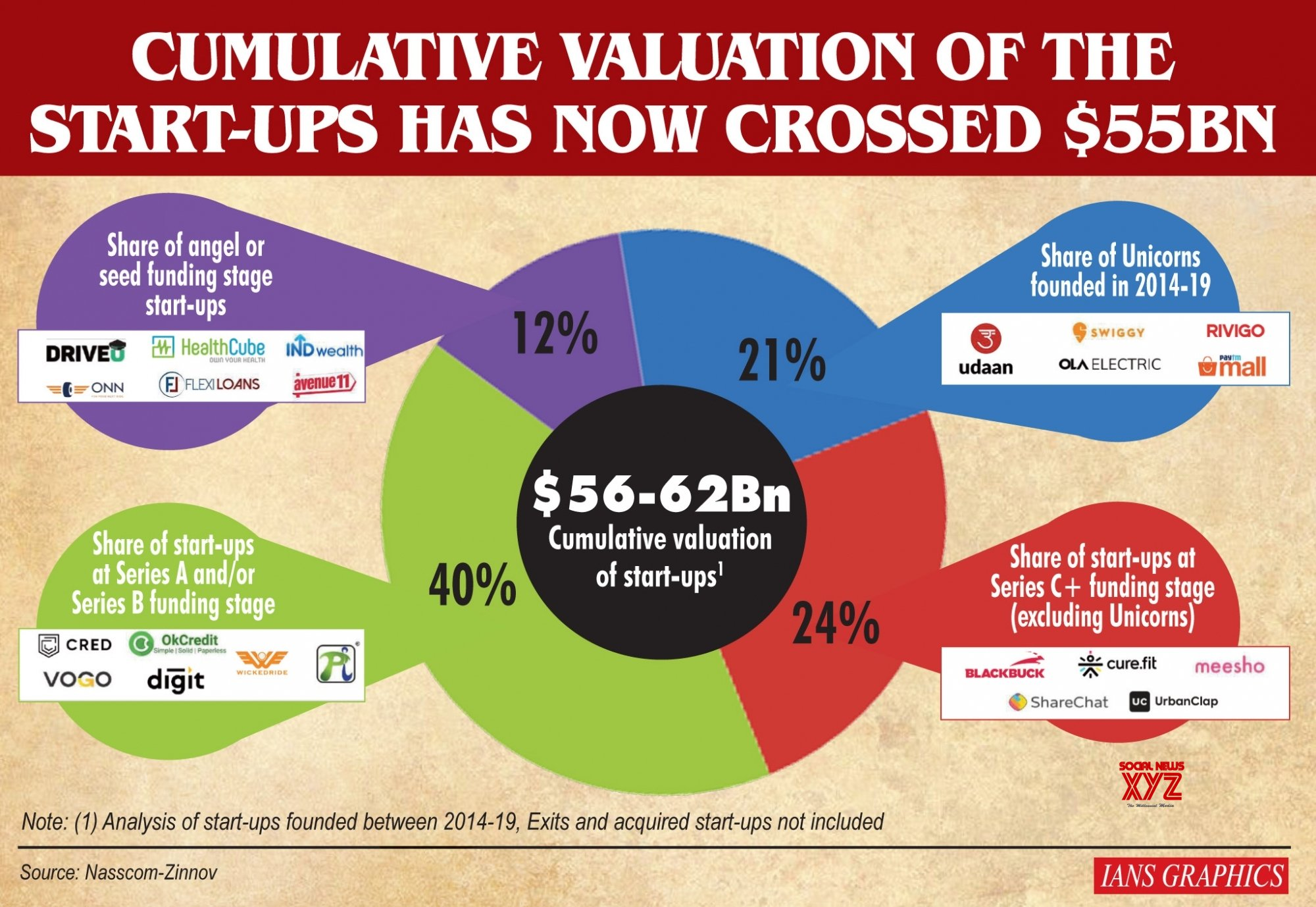 Infographics: Cumulative valuation of the start - ups has now crossed $55 BN #Gallery