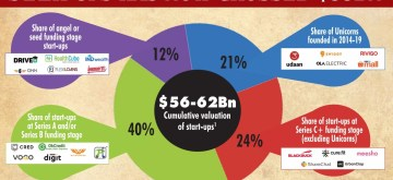 Cumulative valuation of the start-ups has now crossed $55 BN. (IANS Infographics)