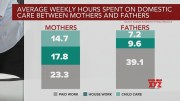 Study: Women are working more hours than ever while still carrying most of the domestic workload (Video)