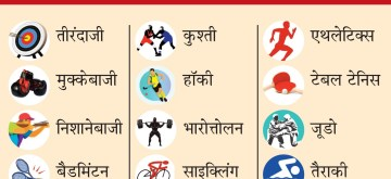 Government identifies 14 sports disciplines to be developed as medal prospects for the 2024 and 2028 Olympics. (IANS Infographics)