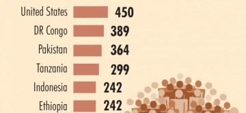Infographics: Estimated population in 2100. (IANS Infographics)