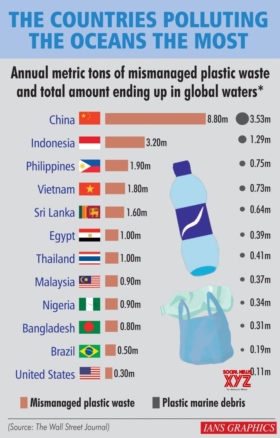 Infographics: The Countries Polluting The Oceans The Most #Gallery
