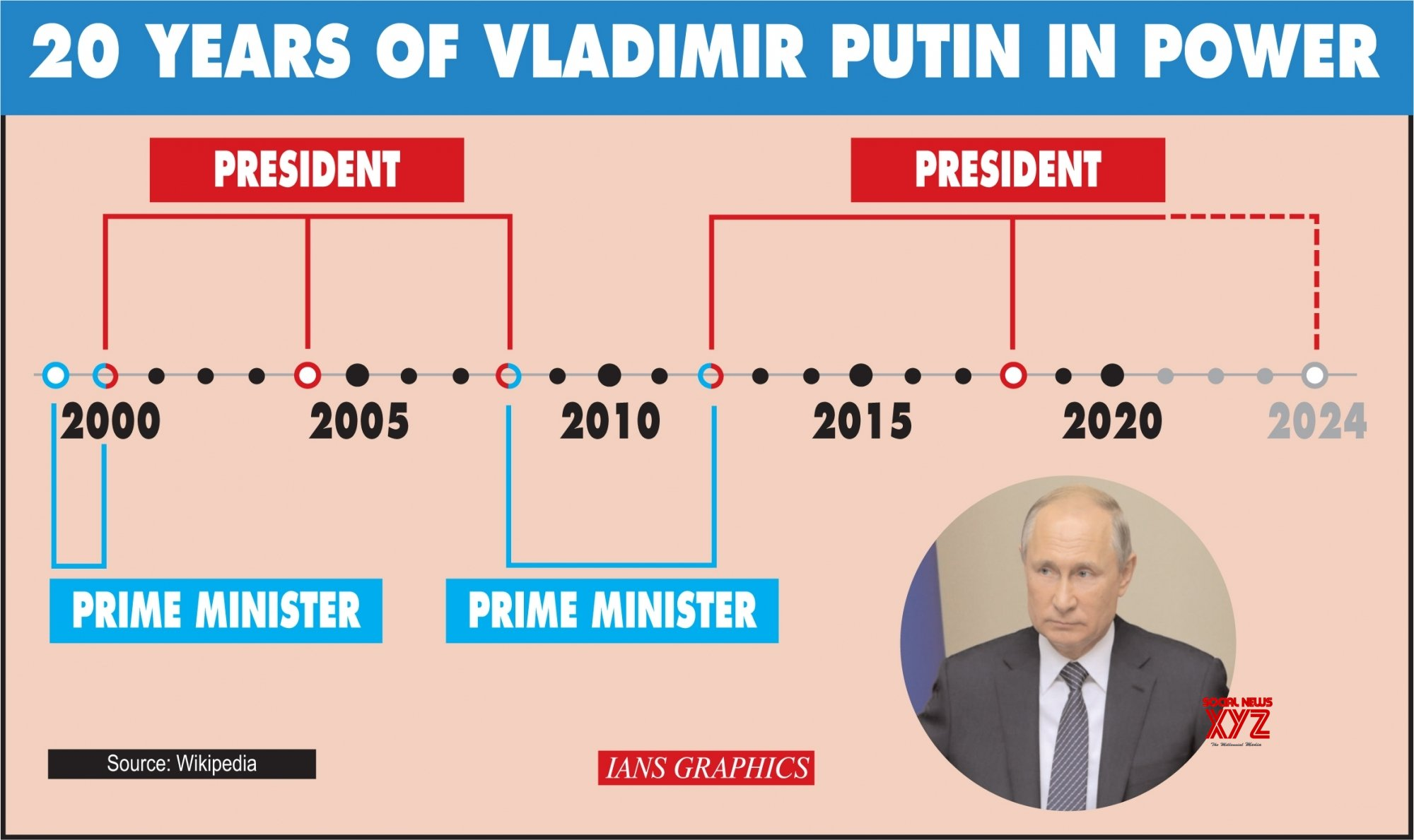 Infographics: 20 years of Vladimir Putin in power #Gallery