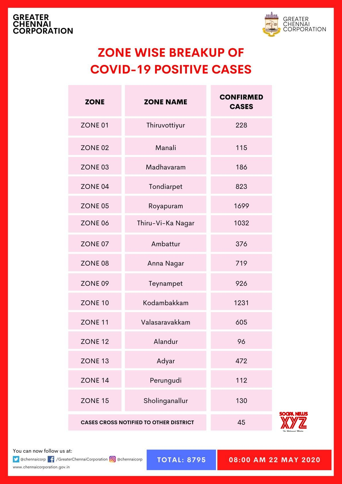 Chennai Zone Wise Breakup Of COVID 19 Positive Cases As On 21 May