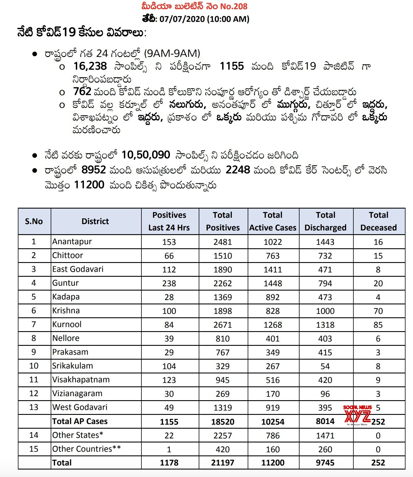 Andhra Pradesh Has 1,178 Positive Cases And The Total Positive Cases In The State Increased To 21,197